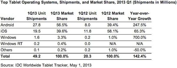xidc-tablets-q1-2013-1