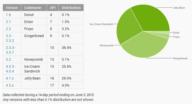 android-fragmentation-lead.jpg.pagespeed.ce.HQd5VSN1LM