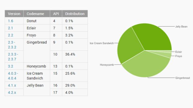 android-numbers-june-2013