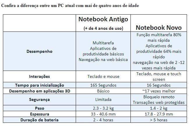 diferenca-pc-novo-pc-usado-tabela