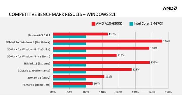 amd-microsoft-windows81