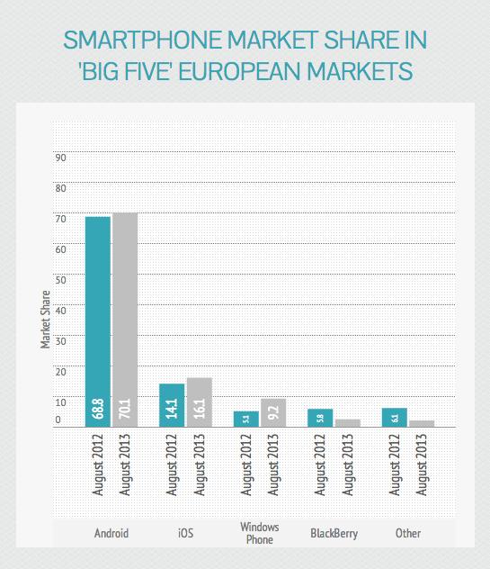graficos-mercado-mobile-5grandes-europa