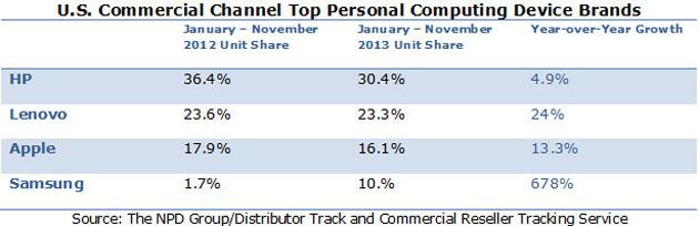 npd-computing-brand-share-2013