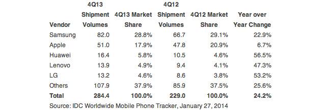 idc-smartphones-q4-2013