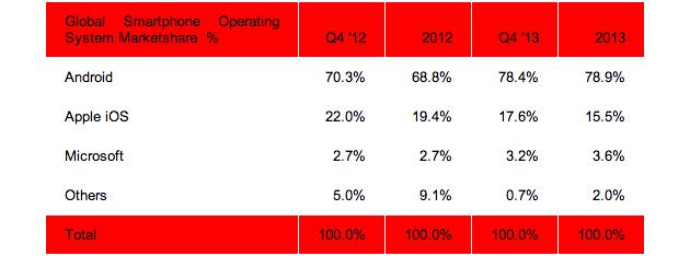 sistema-operativo-movil-porcentaje-ascenso
