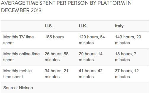 nielsen-online-usage-december-2013