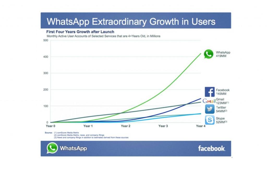 whatsapp-grow