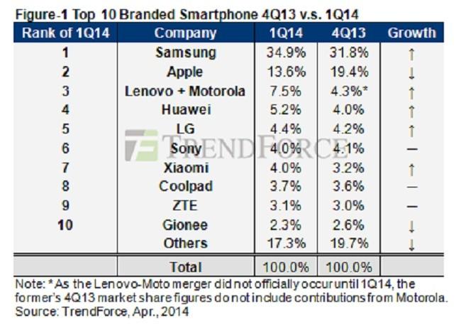 ventas-smartphones-q1
