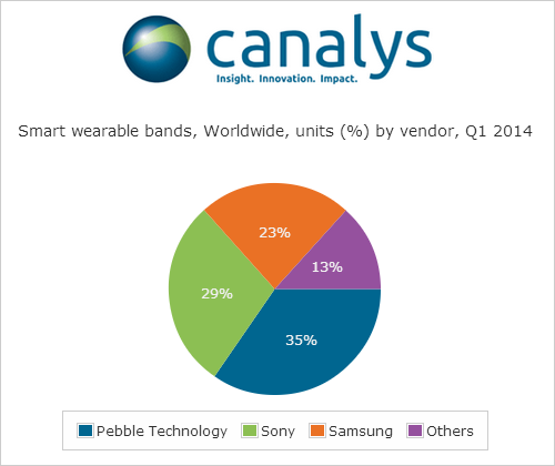 210514-fitbit-accounted-for-nearly-half-of-global-wearable-band-shipments-in-q1-2014