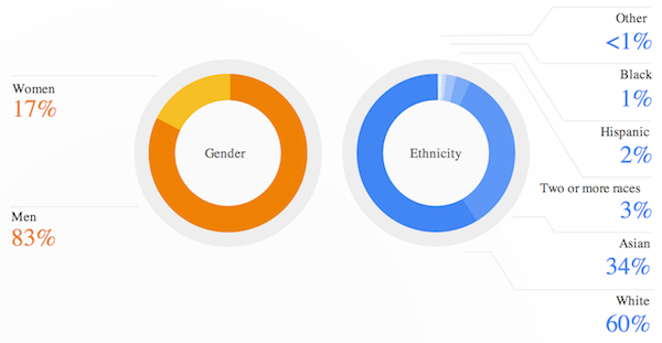 google-diversity-report