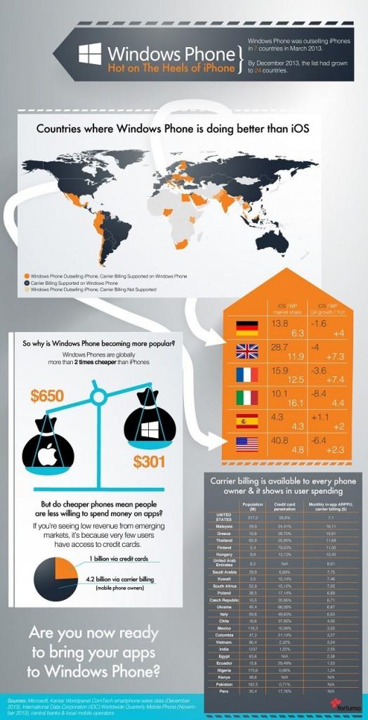 wp-frente-ios-infografia
