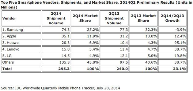 650_1000_idc-smartphone-share-q2-2014