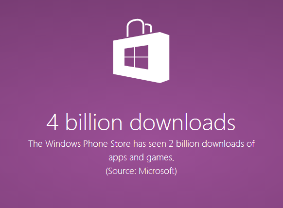 650_1000_microsoft-windows-phone-store-numbers-02-4-billion-downloads