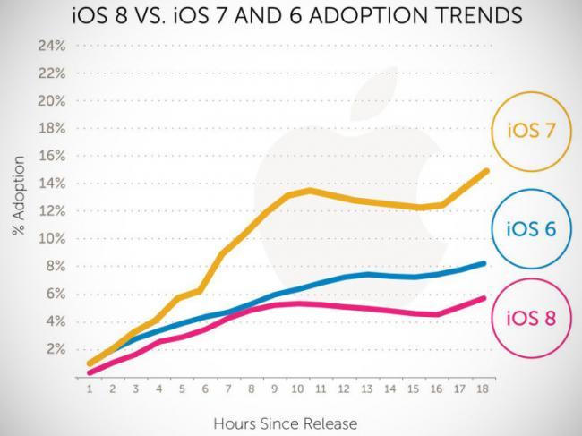 650_1000_ios8-adoption