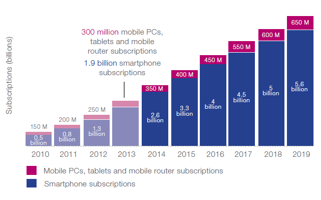 smartphone-suscriptions