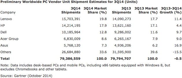gartner-pc-marketshare-q3-2014