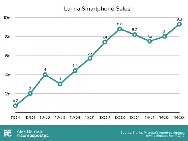 650_1000_650_1000_ventas-lumia-1