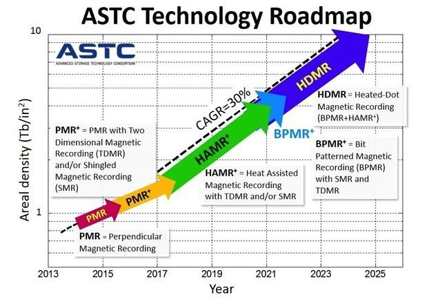 650_1000_astc-technology-roadmap-2014-v8-100532640-large.idge