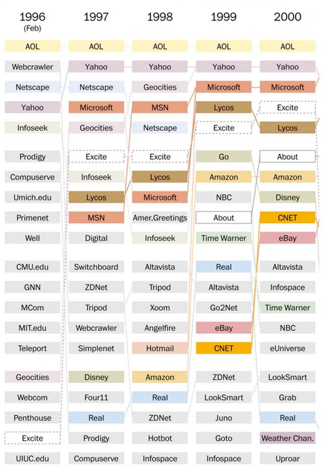 most-popular-websites-1