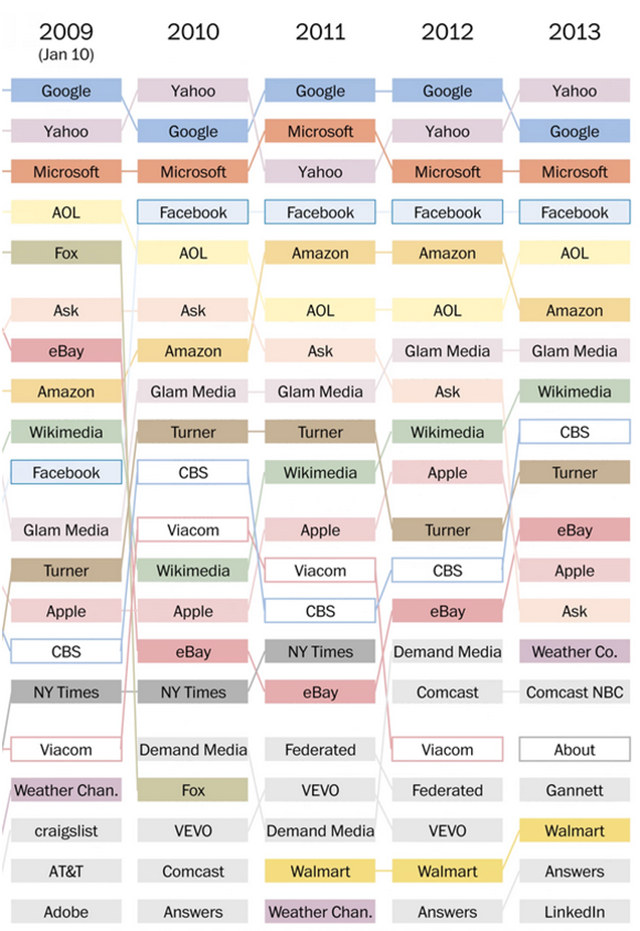 most-popular-websites-4