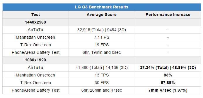 lg-g3-benchmarks-1440p