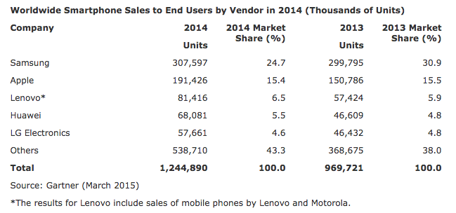 650_1000_worldwide-smartphone-sales-gartner-2014