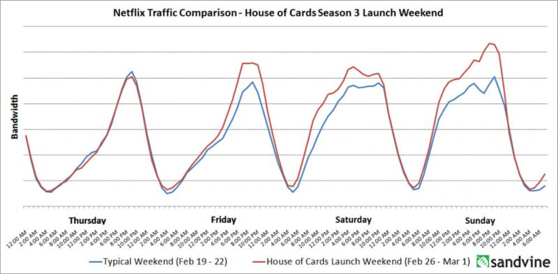 house-of-cards-s3-bandwidth
