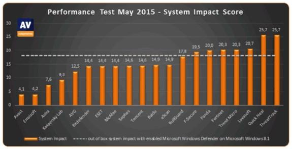 av_system_impact