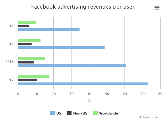 facebook-graph-publicity-finance