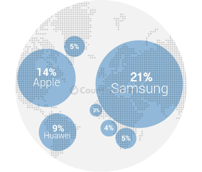 vendas-smartphones_q2-2015