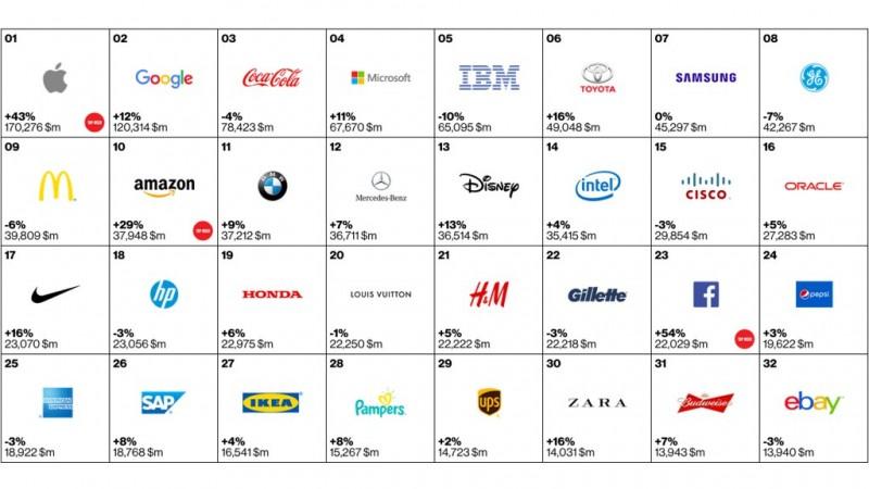 interbrand-marcas-mais valiosas