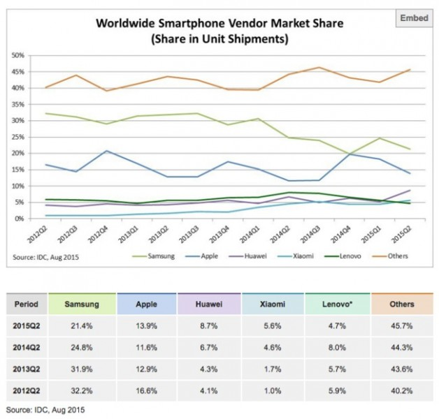 q3-samsung-smartphones-vendas