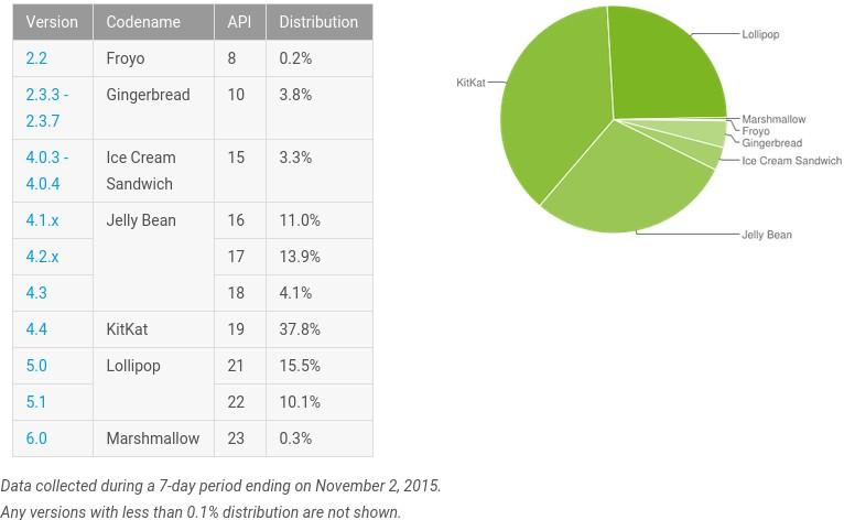 Android-Dashboard-2-de-noviembre-de-2015