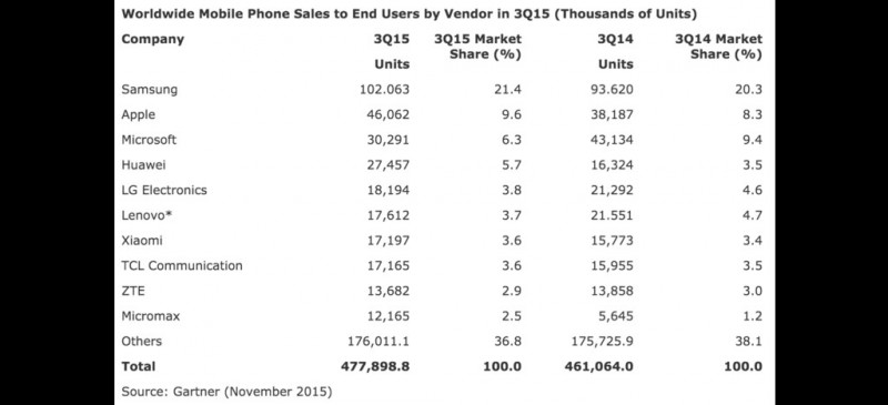 worldwide-mobile-q3-2015