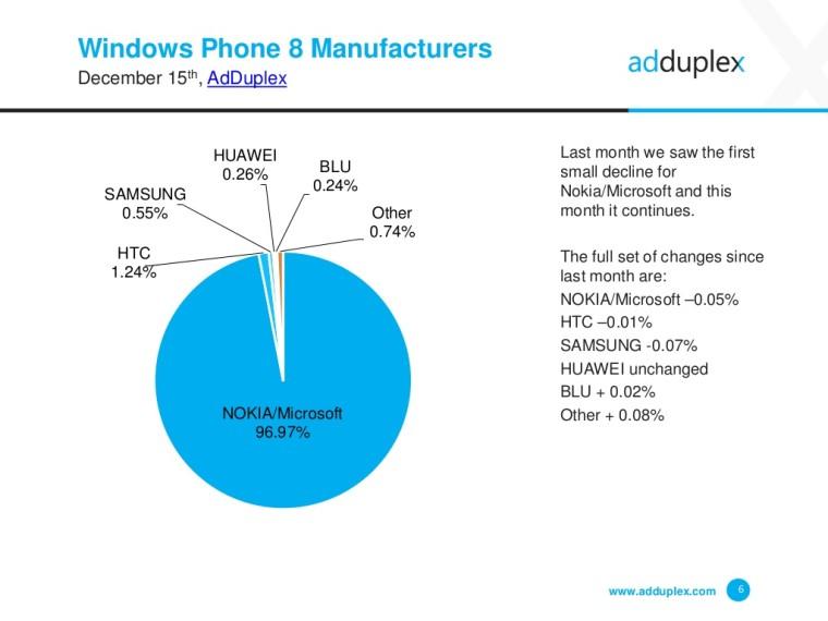 La-antigua-Nokia-tiene-casi-el-monopolio-entre-los-smarthones-con-Windows