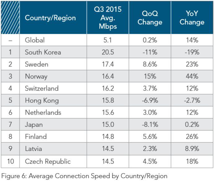 Paises-con-mayor-ancho-de-banda-medio-del-mundo-en-el-tercer-trimestre-de-2015