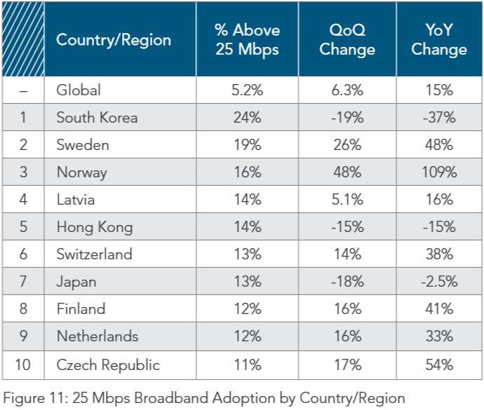 Paises-con-mayor-ancho-de-banda-superior-a-25Mbps-en-el-mundo-durante-el-tercer-trimestre-de-2015