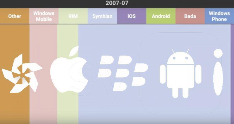 evolução-mercado-mobile