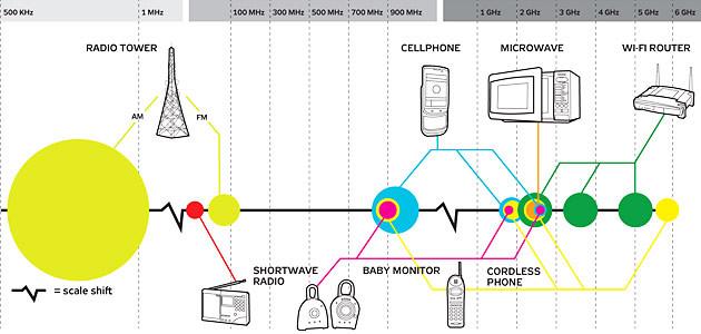 sistema-interferencia-rede-sem-fio