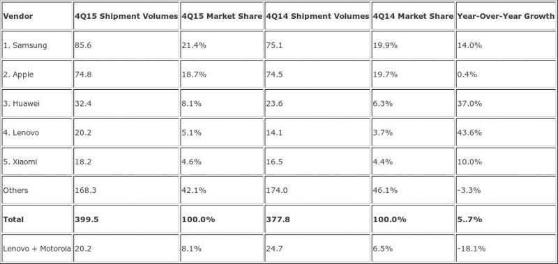 Envios-de-smartphones-durante-el-cuatro-trimestre-de-2015