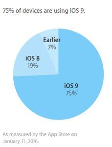 fragmentacao-apple