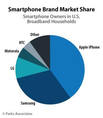 Cuota-de-mercado-de-las-principales-marcas-de-smartphones-en-Estados-Unidos-durante-el-2015