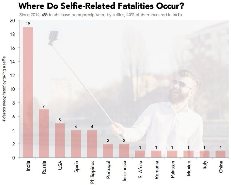 The-causes-of-selfierelated-fatalities-2
