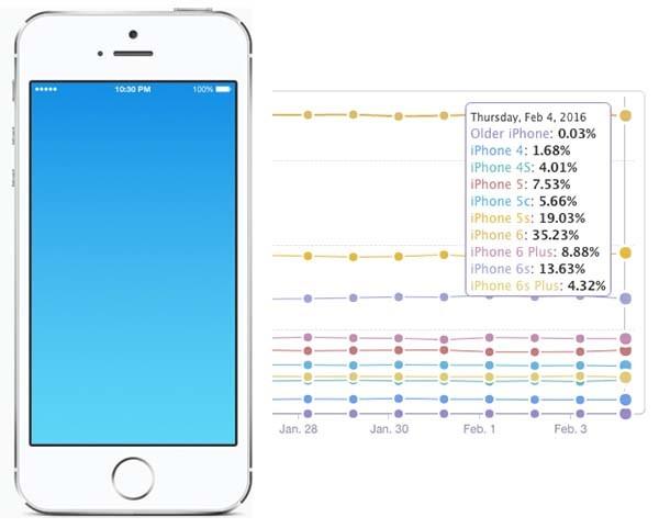 iphone-4-polegadas