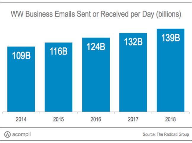 tempo-gasto-email