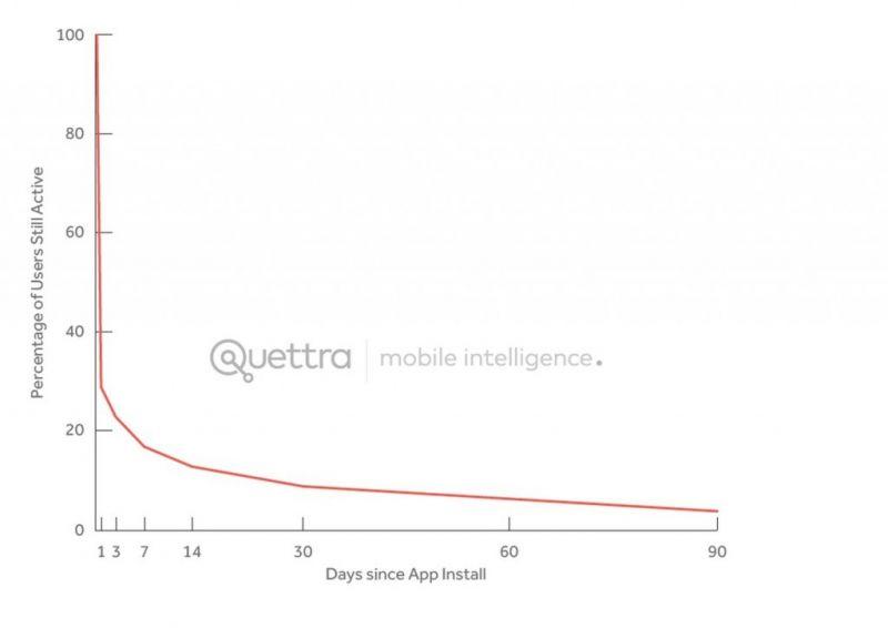 uso-aplicativos-smartphones