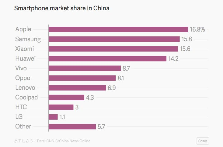 market-share-smartphones-china