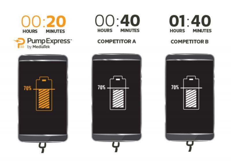 mediatek-pump-express-3