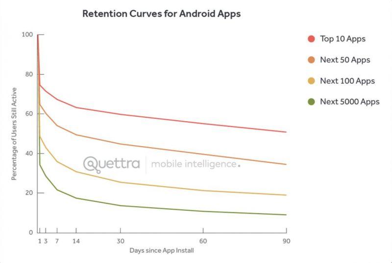 Ganchos Manter Usuários Ativos Android