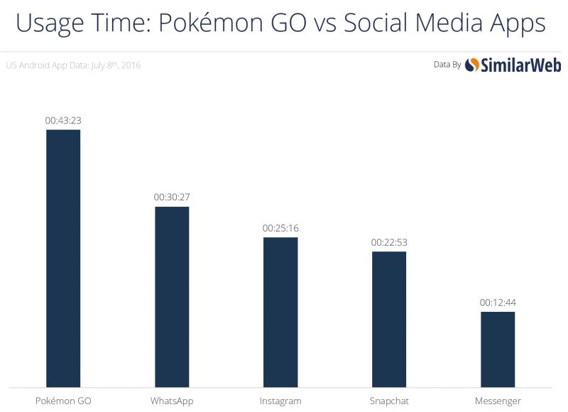 pokemon vs redes sociais